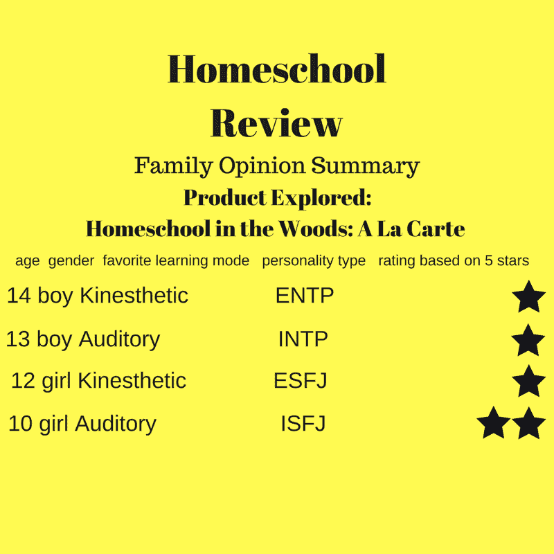Home School in the Woods – Product Review