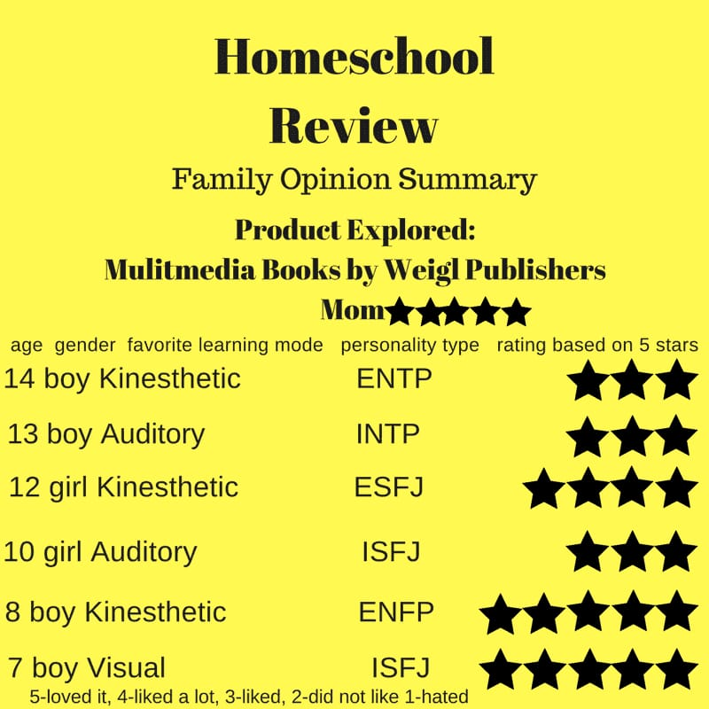 Digitally Interactive Books - Product Review